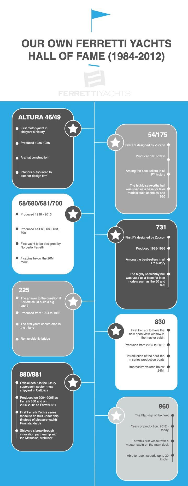 ferretti yachts_infographic.001